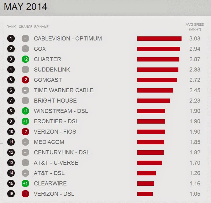 Netflix ISP Speed Index May 2014